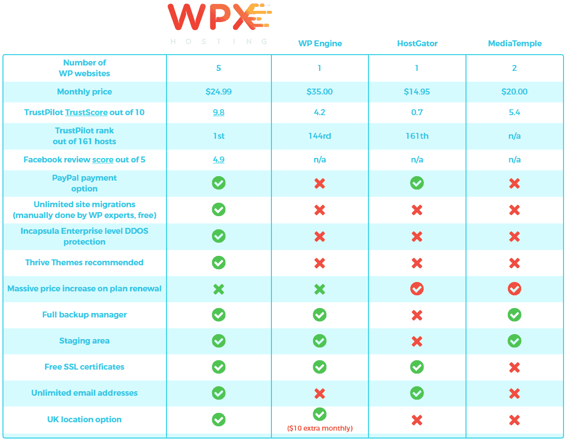 Wpx Hosting Vs Top Hosting Like Wp Engine,Hostgator,Mediatemple